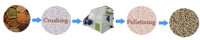 feed mixer plays an important role in feed pellet plants