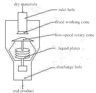 centrifugal atomization coater