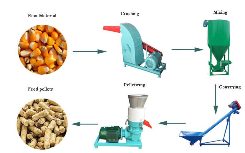 200kg per hour feed pellet line
